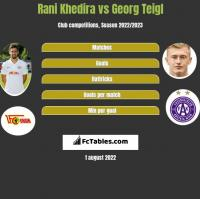 Rani Khedira vs Georg Teigl h2h player stats