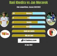 Rani Khedira vs Jan Moravek h2h player stats