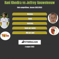 Rani Khedira vs Jeffrey Gouweleeuw h2h player stats