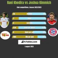 Rani Khedira vs Joshua Kimmich h2h player stats