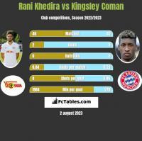 Rani Khedira vs Kingsley Coman h2h player stats