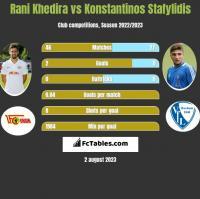 Rani Khedira vs Konstantinos Stafylidis h2h player stats