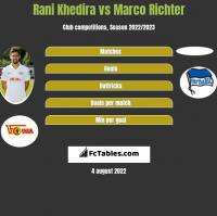 Rani Khedira vs Marco Richter h2h player stats