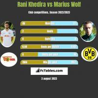 Rani Khedira vs Marius Wolf h2h player stats