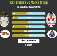 Rani Khedira vs Marko Grujic h2h player stats