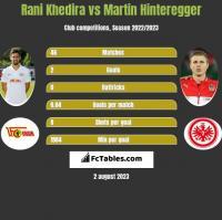 Rani Khedira vs Martin Hinteregger h2h player stats