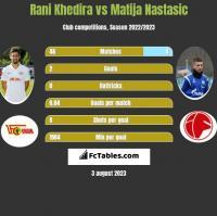 Rani Khedira vs Matija Nastasic h2h player stats