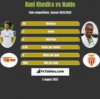 Rani Khedira vs Naldo h2h player stats