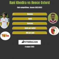 Rani Khedira vs Reece Oxford h2h player stats