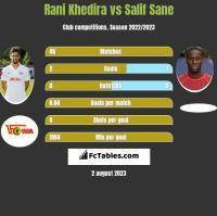 Rani Khedira vs Salif Sane h2h player stats