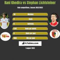Rani Khedira vs Stephan Lichtsteiner h2h player stats