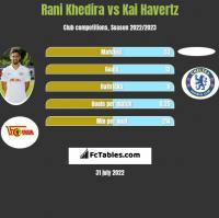 Rani Khedira vs Kai Havertz h2h player stats