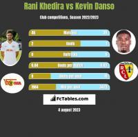 Rani Khedira vs Kevin Danso h2h player stats