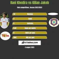 Rani Khedira vs Kilian Jakob h2h player stats