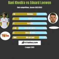 Rani Khedira vs Eduard Loewen h2h player stats