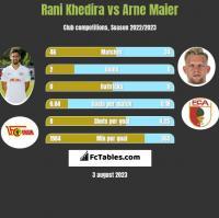 Rani Khedira vs Arne Maier h2h player stats