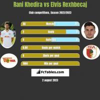 Rani Khedira vs Elvis Rexhbecaj h2h player stats