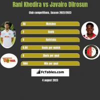 Rani Khedira vs Javairo Dilrosun h2h player stats
