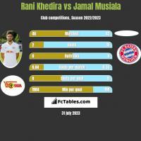 Rani Khedira vs Jamal Musiala h2h player stats