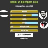 Raniel vs Alexandre Pato h2h player stats
