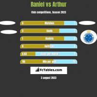Raniel vs Arthur h2h player stats