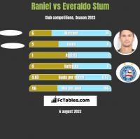 Raniel vs Everaldo Stum h2h player stats
