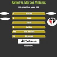 Raniel vs Marcos Vinicius h2h player stats