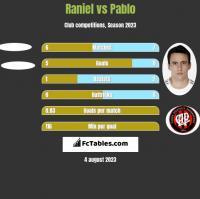 Raniel vs Pablo h2h player stats