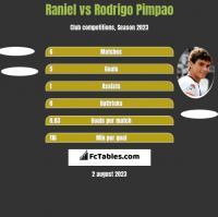 Raniel vs Rodrigo Pimpao h2h player stats