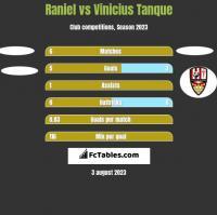Raniel vs Vinicius Tanque h2h player stats