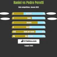 Raniel vs Pedro Perotti h2h player stats