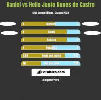 Raniel vs Helio Junio Nunes de Castro h2h player stats