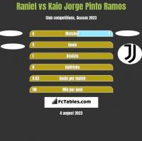 Raniel vs Kaio Jorge Pinto Ramos h2h player stats