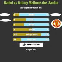 Raniel vs Antony Matheus dos Santos h2h player stats