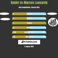 Raniel vs Marcos Leonardo h2h player stats