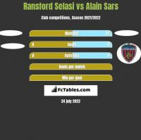 Ransford Selasi vs Alain Sars h2h player stats