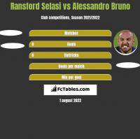 Ransford Selasi vs Alessandro Bruno h2h player stats