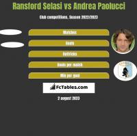Ransford Selasi vs Andrea Paolucci h2h player stats