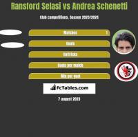 Ransford Selasi vs Andrea Schenetti h2h player stats