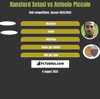 Ransford Selasi vs Antonio Piccolo h2h player stats