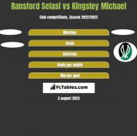 Ransford Selasi vs Kingsley Michael h2h player stats