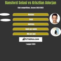 Ransford Selasi vs Krisztian Adorjan h2h player stats