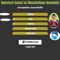 Ransford Selasi vs Massimilano Busellato h2h player stats