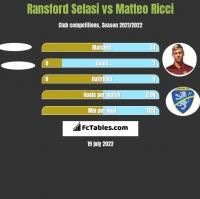 Ransford Selasi vs Matteo Ricci h2h player stats