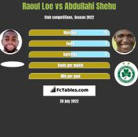 Raoul Loe vs Abdullahi Shehu h2h player stats