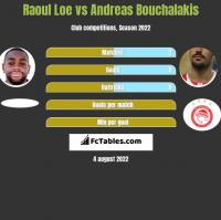 Raoul Loe vs Andreas Bouchalakis h2h player stats