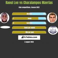 Raoul Loe vs Charalampos Mavrias h2h player stats