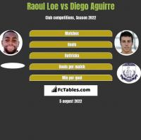 Raoul Loe vs Diego Aguirre h2h player stats