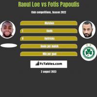 Raoul Loe vs Fotis Papoulis h2h player stats