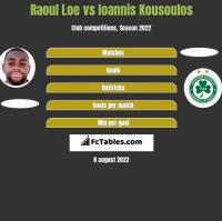 Raoul Loe vs Ioannis Kousoulos h2h player stats